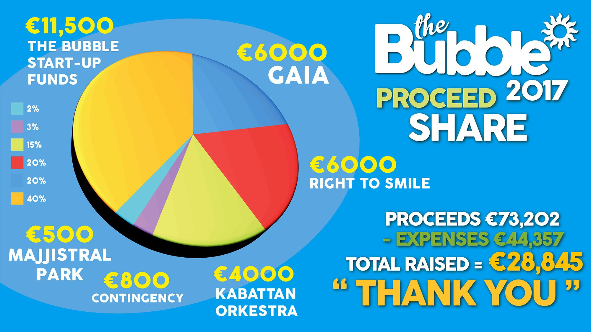 Tickets the bubble take a look at how the bubble 2017 proceeds were shared altavistaventures Images